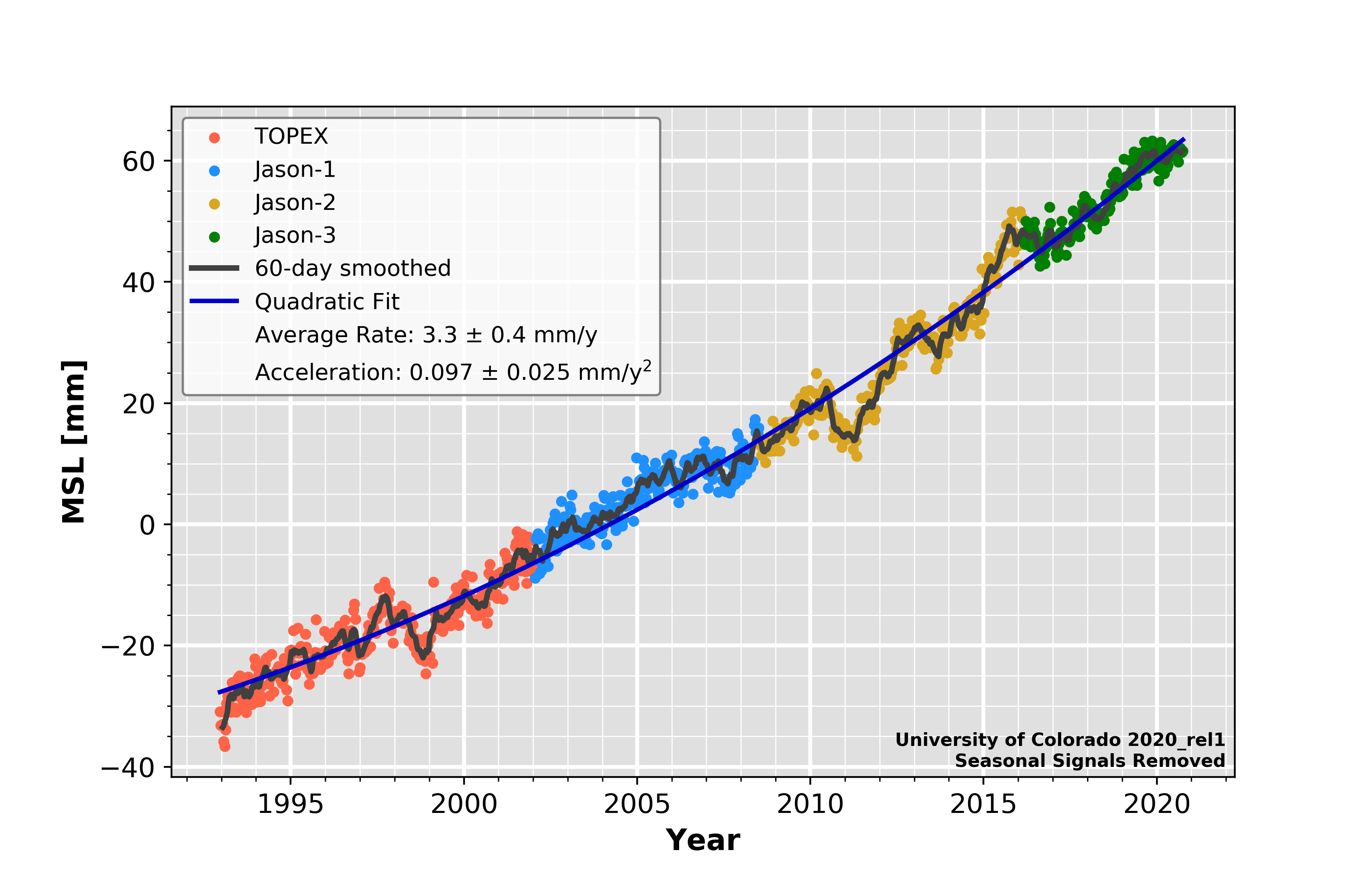 Loading 2020_rel1: Global Mean Sea Level (Seasonal Signals Removed)