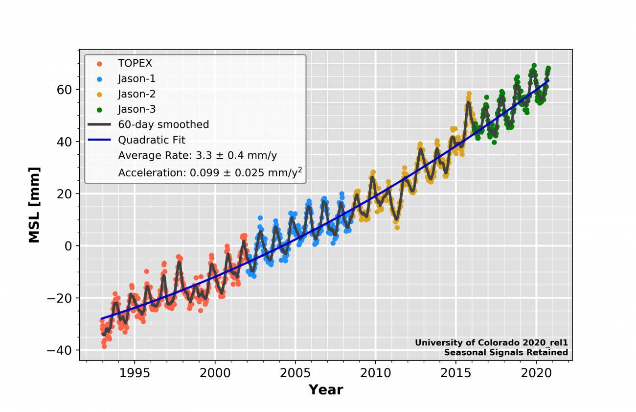 Loading 2020_rel1: Global Mean Sea Level (seasonal signals retained)